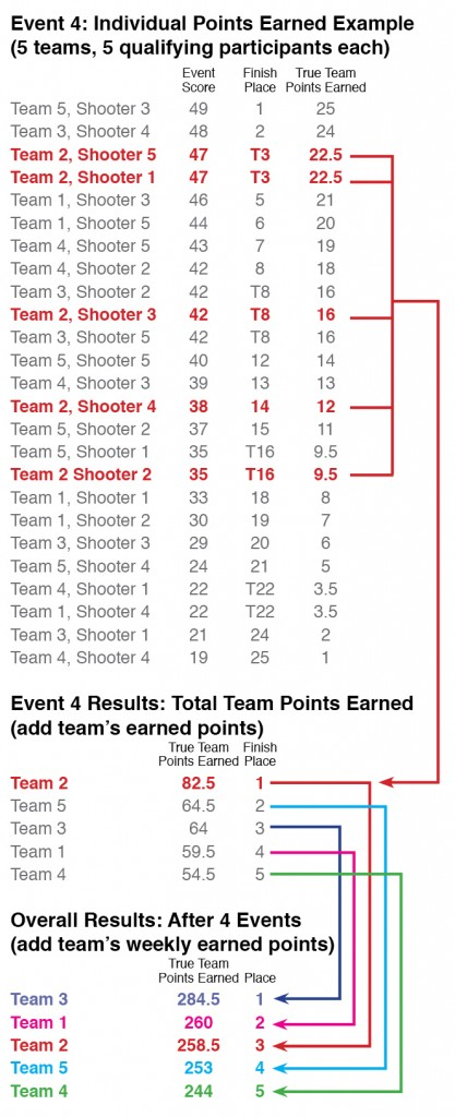 True Team™ scoring example